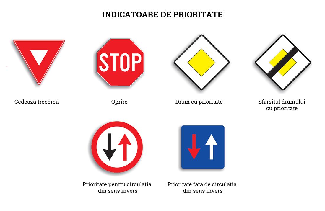 Indicatoare rutiere de prioritate